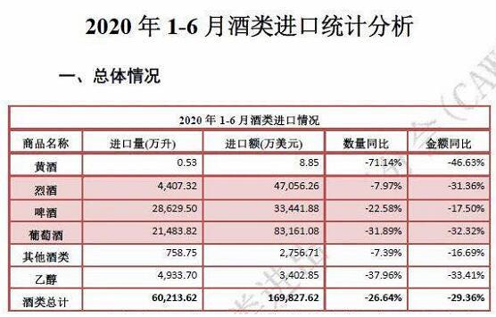 2020年1-6月酒类进口统计数据