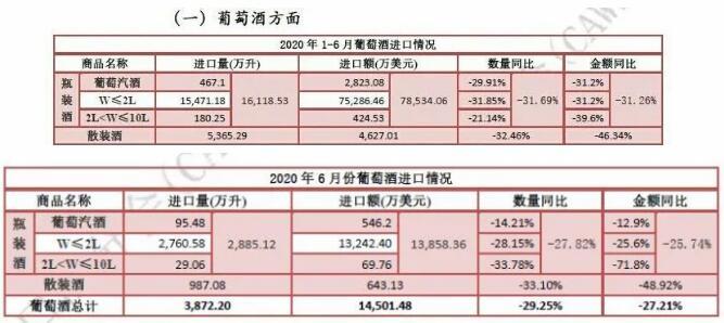 2020年1-6月葡萄酒进口统计数据