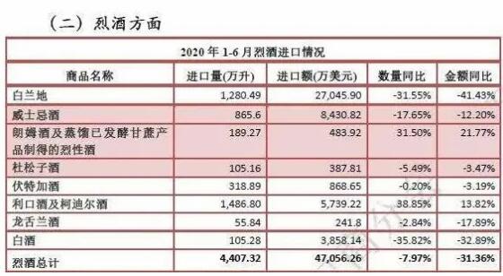2020年1-6月烈酒进口统计数据
