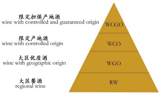 马其顿葡萄酒法定分级制度