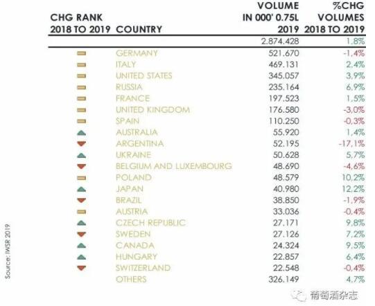 全球TOP 20起泡酒消费市场