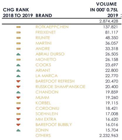 全球TOP 20起泡酒品牌