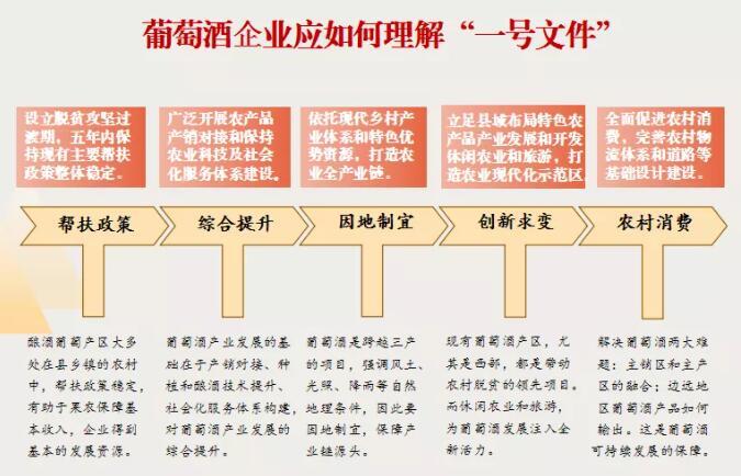 """一张图看懂葡萄酒产业发展与""""一号文件""""的关联"""