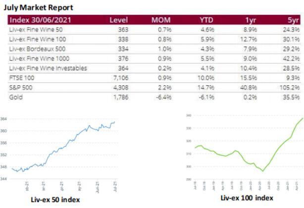 2021年7月份葡萄酒市场报告